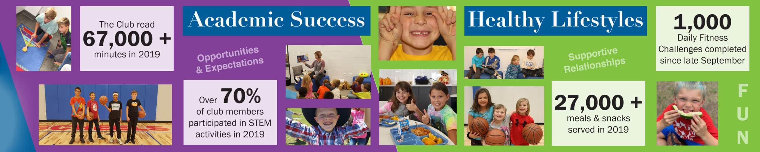 Boys & Girls Club enables academic success