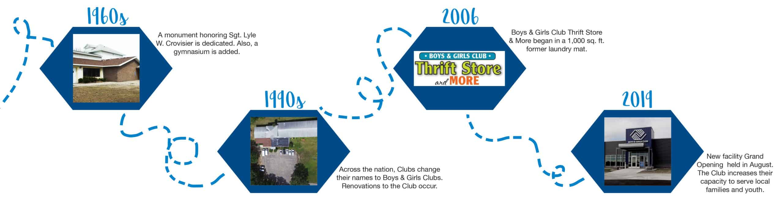 Boy & Girls Club History Timeline #2